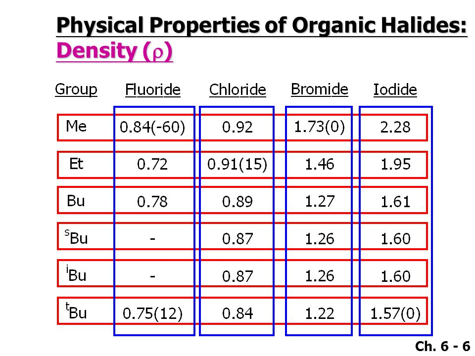 Ch. 6 - 6 Physical Properties of Organic Halides: Density (  )