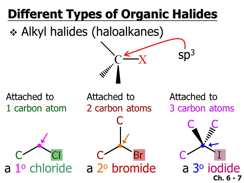 Ch. 6 - 7 Different Types of Organic Halides  Alkyl halides (haloalkanes) a 1 o chloridea 2 o bromidea 3 o iodide Attached to 1 carbon atom C Attache