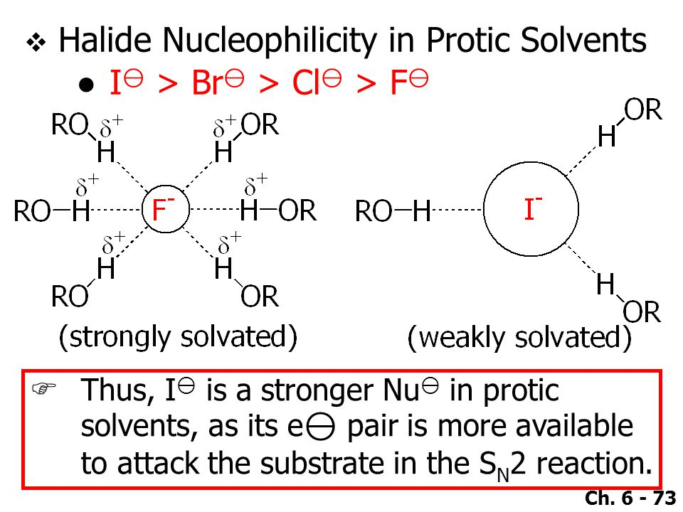 Ch. 6 - 73  Halide Nucleophilicity in Protic Solvents ●I ⊖ > Br ⊖ > Cl ⊖ > F ⊖  Thus, I ⊖ is a stronger Nu ⊖ in protic solvents, as its e ⊖ pair is