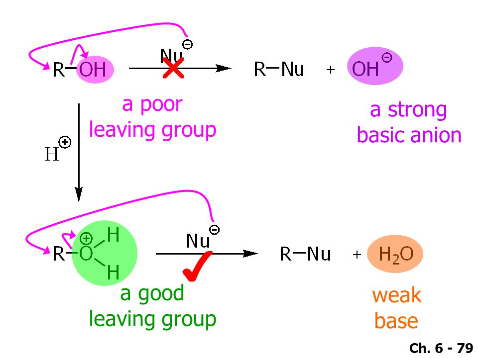 Ch. 6 - 79  a strong basic anion a poor leaving group weak base ✔ a good leaving group