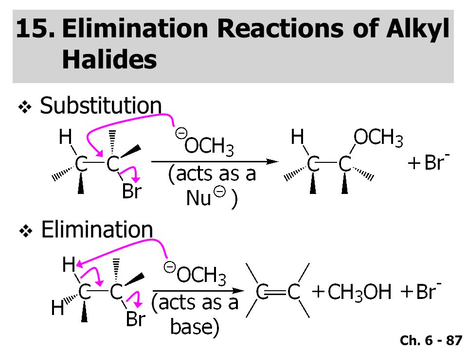 Ch. 6 - 87  Substitution 15.Elimination Reactions of Alkyl Halides  Elimination