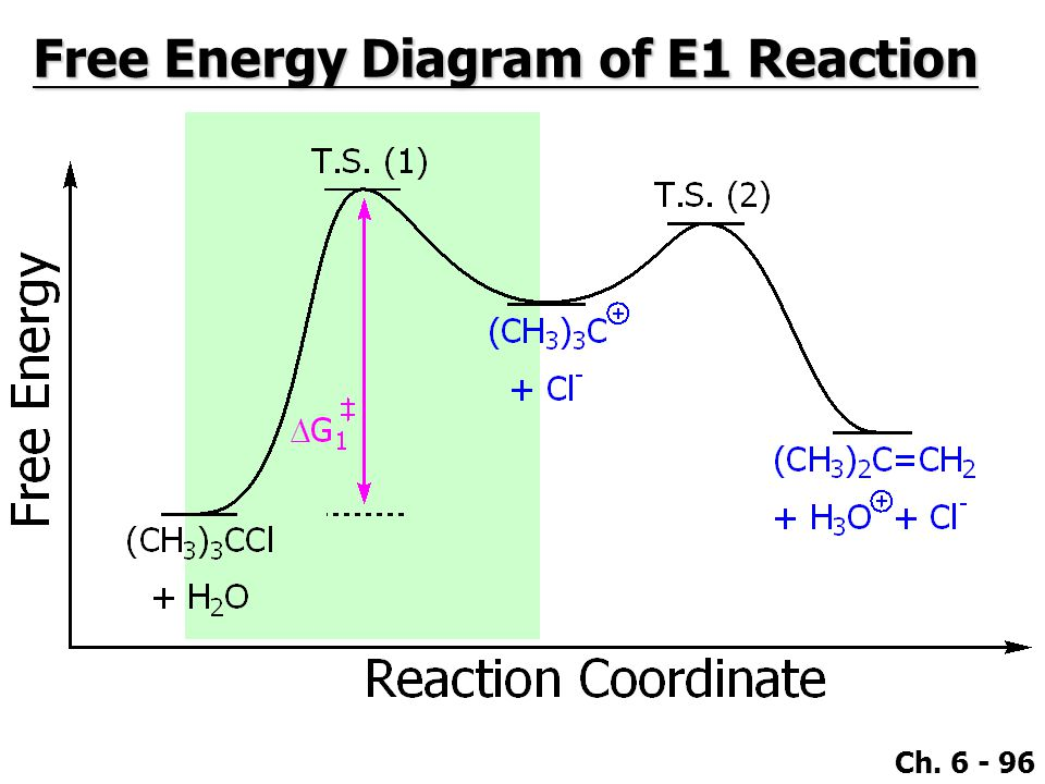 Ch. 6 - 96 Free Energy Diagram of E1 Reaction