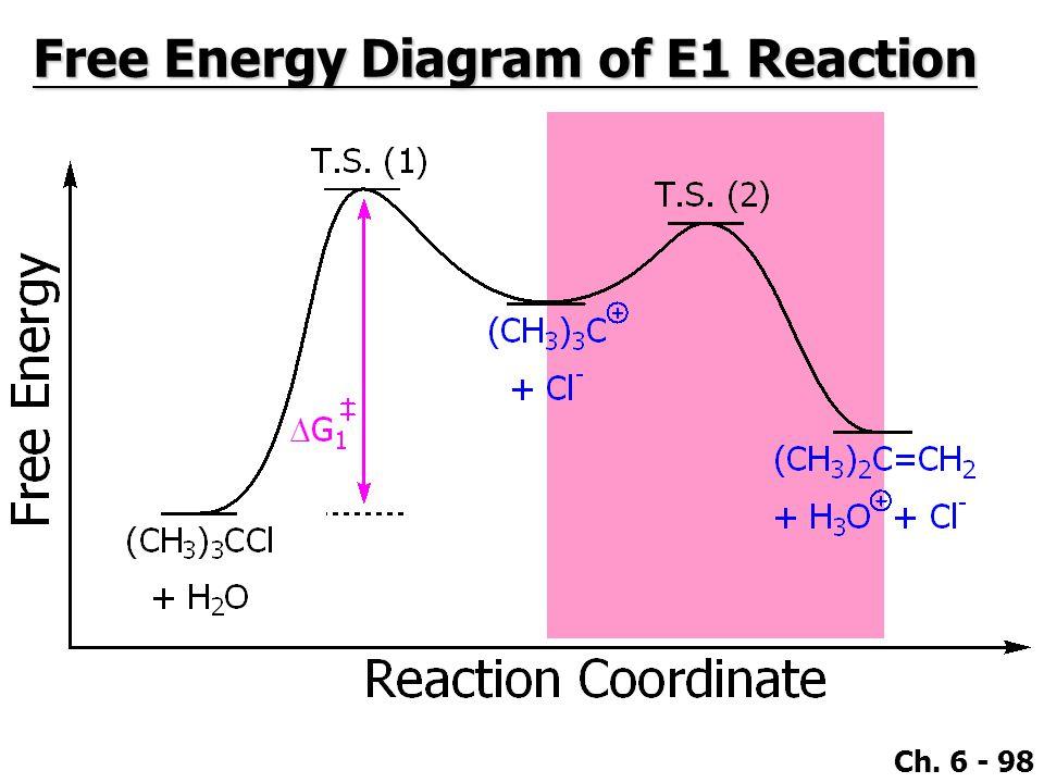 Ch. 6 - 98 Free Energy Diagram of E1 Reaction