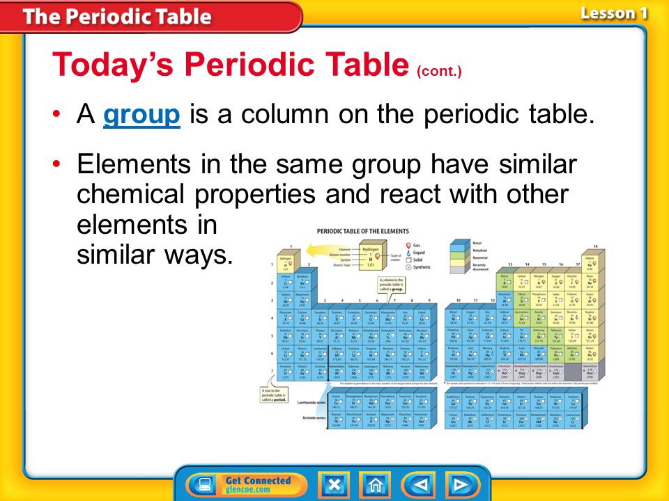 Lesson 1-3 Today's Periodic Table (cont.) The element key shows an element's chemical symbol, atomic number, and atomic mass.