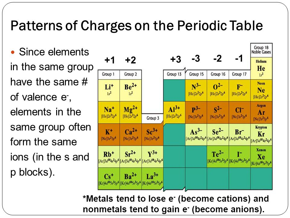 Patterns of Charges on the Periodic Table Since elements in the same group have the same # of valence e -, elements in the same group often form the same ions (in the s and p blocks).