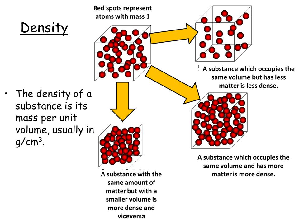 Density The density of a substance is its mass per unit volume, usually in g/cm 3.