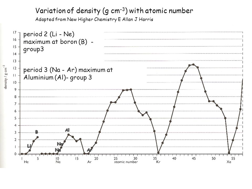 Variation of density (g cm -3 ) with atomic number Adapted from New Higher Chemistry E Allan J Harris period 2 (Li - Ne) maximum at boron (B) - group3
