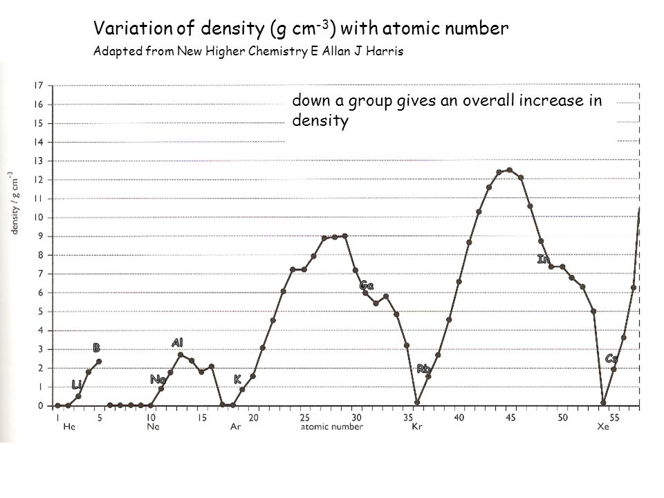 Variation of density (g cm -3 ) with atomic number Adapted from New Higher Chemistry E Allan J Harris down a group gives an overall increase in densit