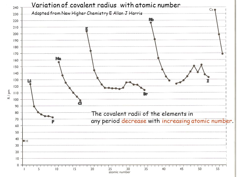 Variation of covalent radius with atomic number Adapted from New Higher Chemistry E Allan J Harris The covalent radii of the elements in any period decrease with increasing atomic number.