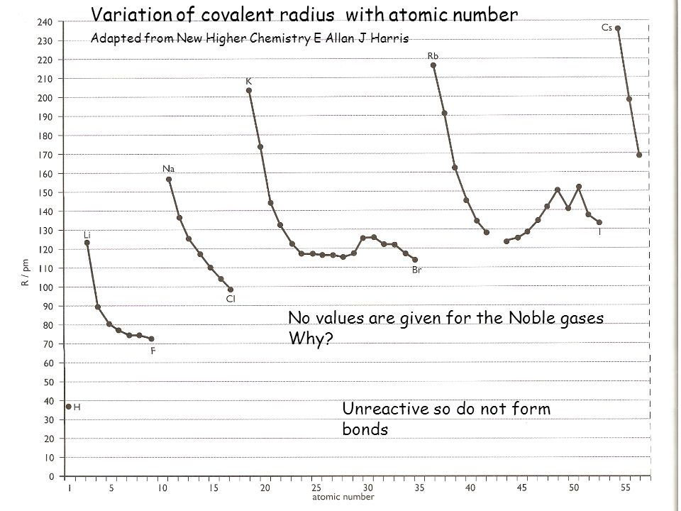No values are given for the Noble gases Why? Unreactive so do not form bonds Variation of covalent radius with atomic number Adapted from New Higher C