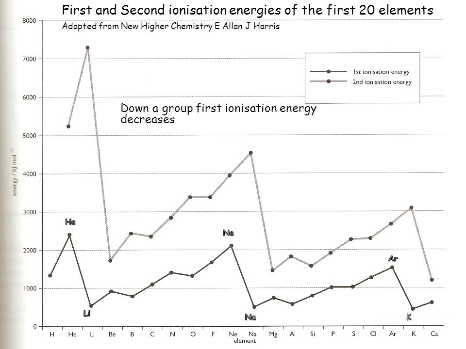 Down a group first ionisation energy decreases First and Second ionisation energies of the first 20 elements Adapted from New Higher Chemistry E Allan