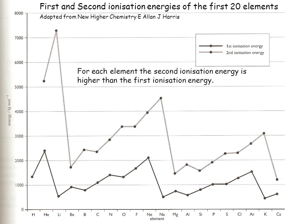 For each element the second ionisation energy is higher than the first ionisation energy. First and Second ionisation energies of the first 20 element
