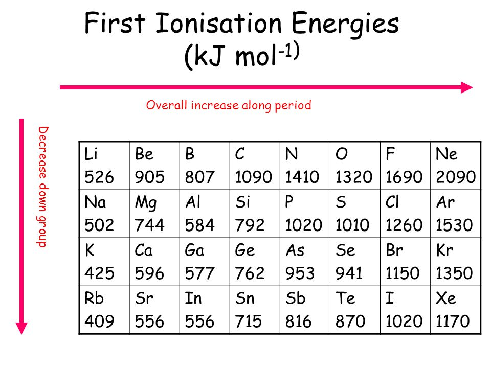 First Ionisation Energies (kJ mol -1 ) Li 526 Be 905 B 807 C 1090 N 1410 O 1320 F 1690 Ne 2090 Na 502 Mg 744 Al 584 Si 792 P 1020 S 1010 Cl 1260 Ar 15
