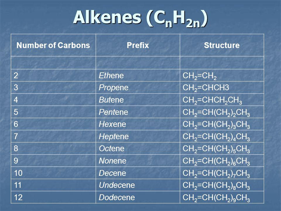 Alkenes (C n H 2n ) Number of CarbonsPrefixStructure 2EtheneCH 2 =CH 2 3PropeneCH 2 =CHCH3 4ButeneCH 2 =CHCH 2 CH 3 5PenteneCH 2 =CH(CH 2 ) 2 CH 3 6He