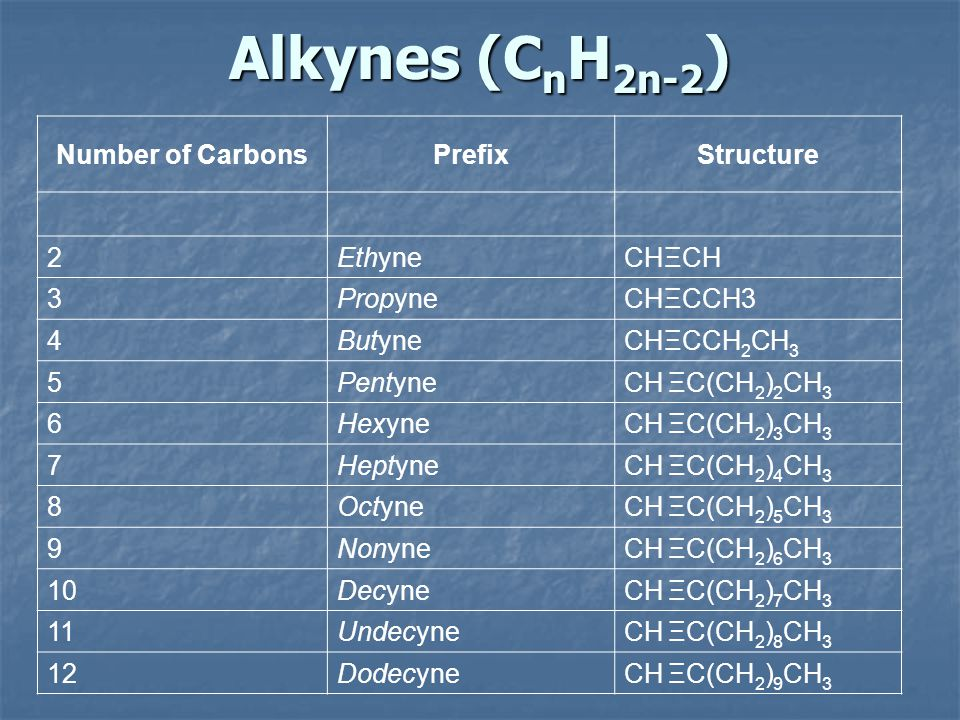 Alkynes (C n H 2n-2 ) Number of CarbonsPrefixStructure 2EthyneCHΞCH 3PropyneCHΞCCH3 4ButyneCHΞCCH 2 CH 3 5PentyneCH ΞC(CH 2 ) 2 CH 3 6HexyneCH ΞC(CH 2 ) 3 CH 3 7HeptyneCH ΞC(CH 2 ) 4 CH 3 8OctyneCH ΞC(CH 2 ) 5 CH 3 9NonyneCH ΞC(CH 2 ) 6 CH 3 10DecyneCH ΞC(CH 2 ) 7 CH 3 11UndecyneCH ΞC(CH 2 ) 8 CH 3 12DodecyneCH ΞC(CH 2 ) 9 CH 3