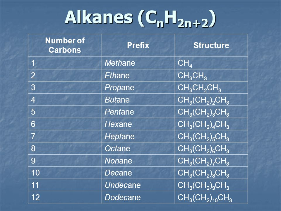 Naming Branched Alkanes Find the longest carbon chain and name alkane Find the longest carbon chain and name alkane Number the carbon from the end with nearest substituent (side group) Number the carbon from the end with nearest substituent (side group) Determine the name of substituent and add –yl; halogens are chloro, fluoro, iodo Determine the name of substituent and add –yl; halogens are chloro, fluoro, iodo Put the names in alphabetical order Put the names in alphabetical order Identify the positions of all substituents in the name by placing the carbon number where the substituent attaches to the parent chain in front of it.