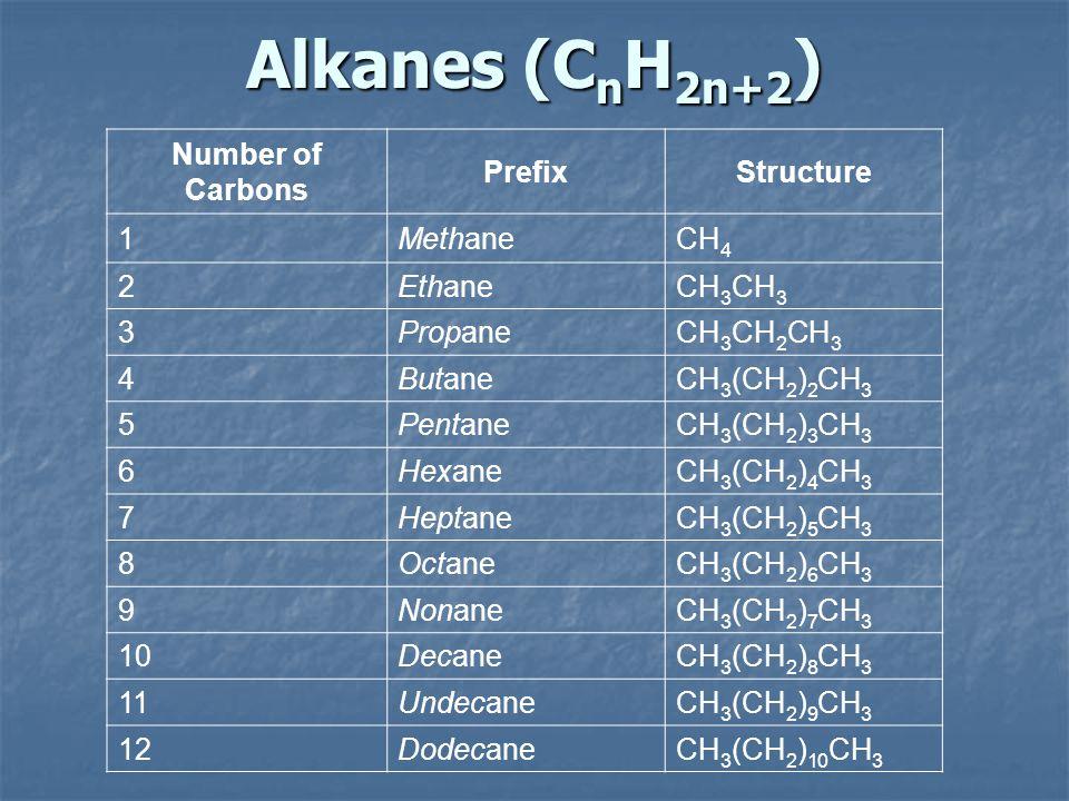 Naming Alkenes 2-methyl-2-pentene 3-methyl-1-pentene