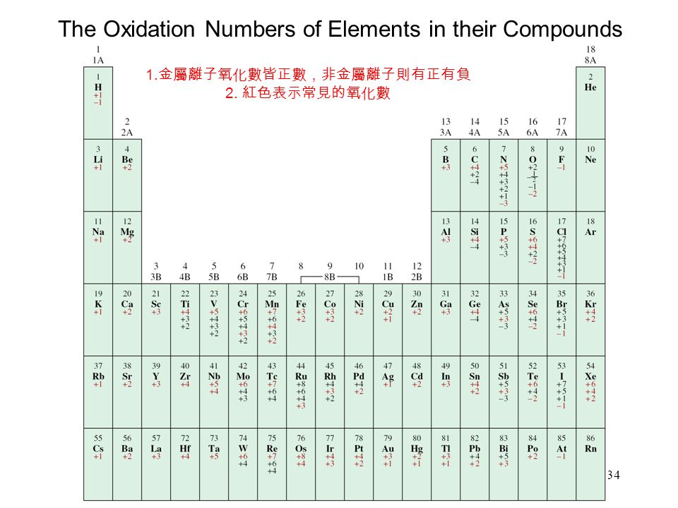 34 The Oxidation Numbers of Elements in their Compounds 1. 金屬離子氧化數皆正數,非金屬離子則有正有負 2. 紅色表示常見的氧化數