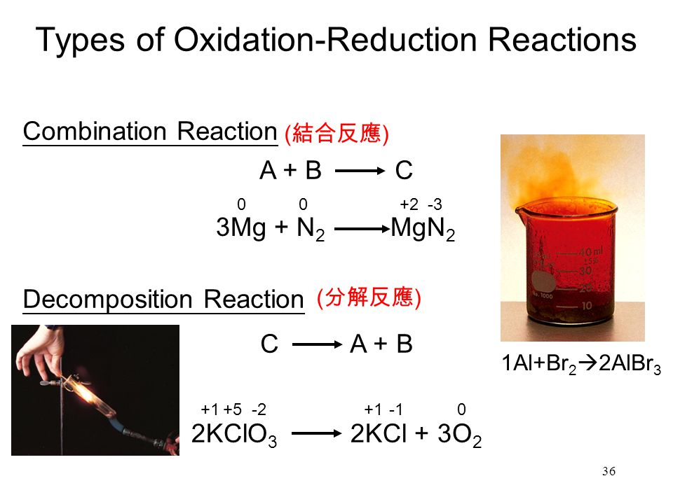 36 Types of Oxidation-Reduction Reactions Combination Reaction A + B C 3Mg + N 2 MgN 2 Decomposition Reaction 2KClO 3 2KCl + 3O 2 C A + B 00+2-3 +1+5-2+10 ( 結合反應 ) ( 分解反應 ) 1Al+Br 2  2AlBr 3