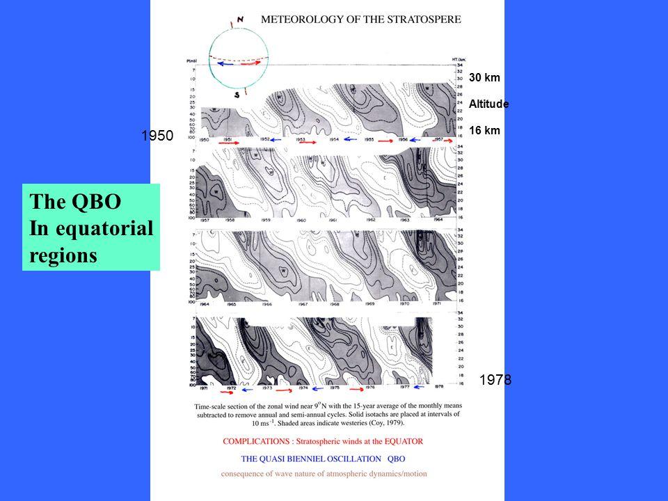 1950 30 km Altitude 16 km 1978 The QBO In equatorial regions