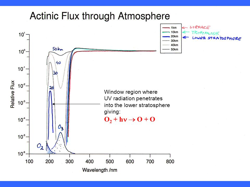 Window region where UV radiation penetrates into the lower stratosphere giving: O 2 + h  O + O