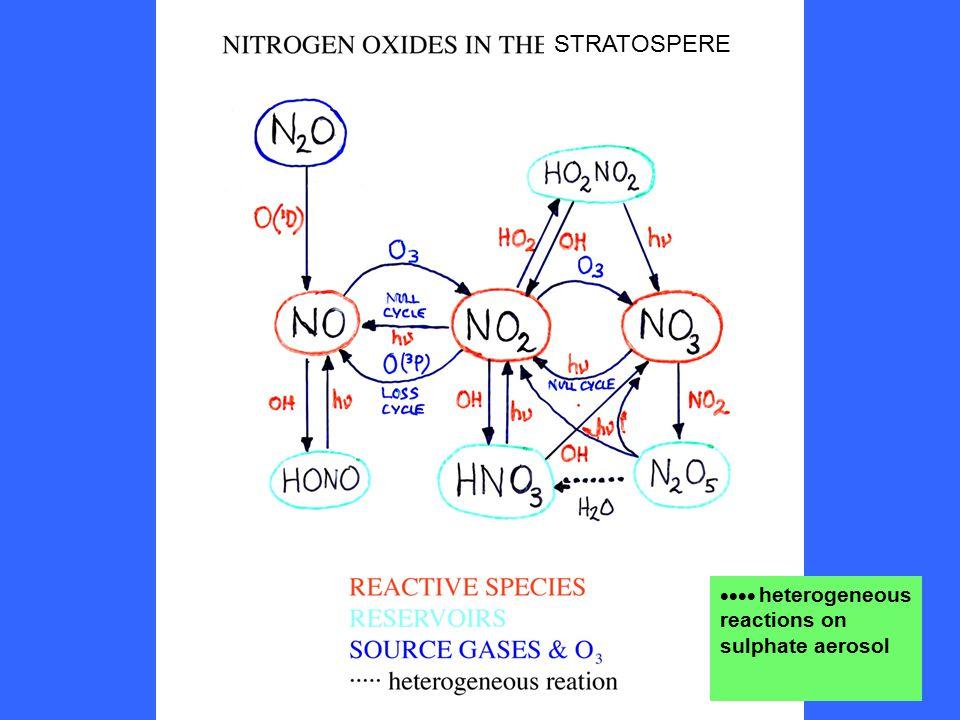 STRATOSPERE  heterogeneous reactions on sulphate aerosol