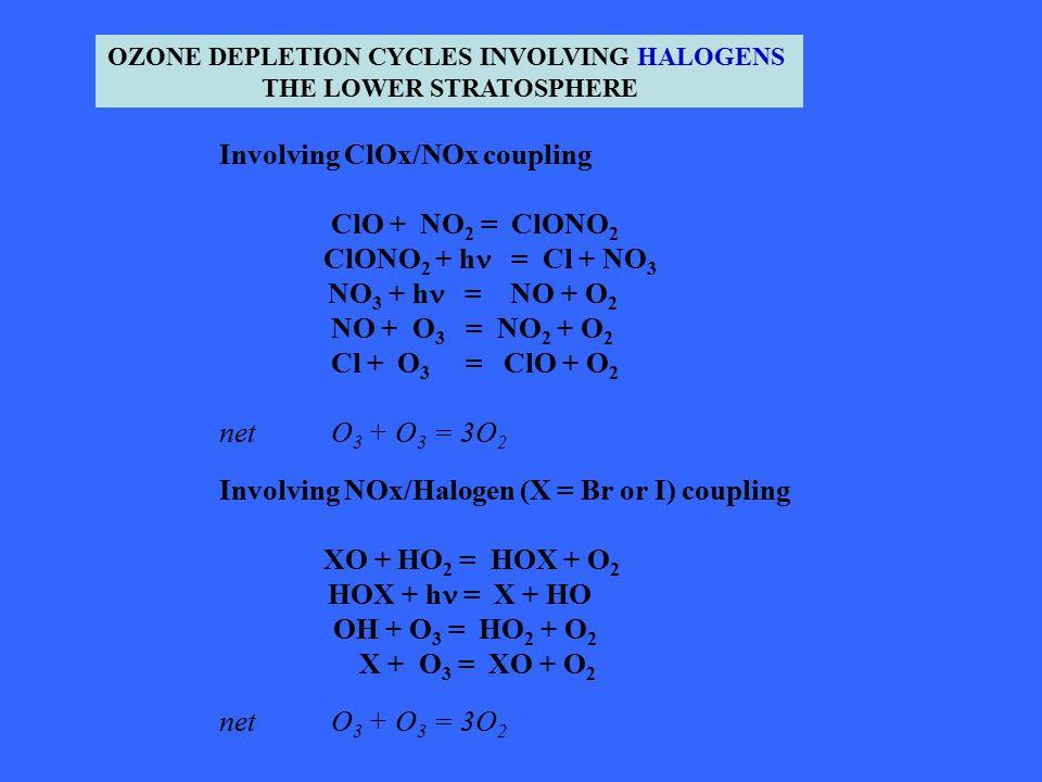 Involving ClOx/NOx coupling ClO + NO 2 = ClONO 2 ClONO 2 + h = Cl + NO 3 NO 3 + h = NO + O 2 NO + O 3 = NO 2 + O 2 Cl + O 3 = ClO + O 2 net O 3 + O 3 = 3O 2 Involving NOx/Halogen (X = Br or I) coupling XO + HO 2 = HOX + O 2 HOX + h = X + HO OH + O 3 = HO 2 + O 2 X + O 3 = XO + O 2 net O 3 + O 3 = 3O 2 OZONE DEPLETION CYCLES INVOLVING HALOGENS THE LOWER STRATOSPHERE