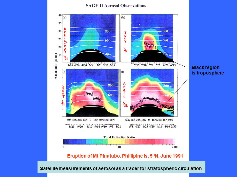 Satellite measurements of aerosol as a tracer for stratospheric circulation Black region is troposphere Eruption of Mt Pinatubo, Phillipine Is, 5 O N, June 1991