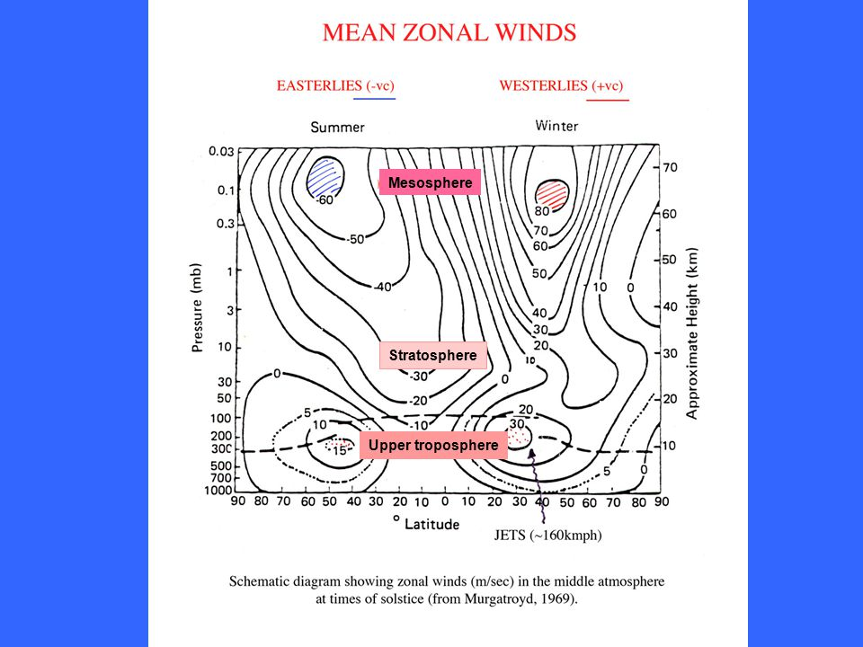 Mesosphere Stratosphere Upper troposphere