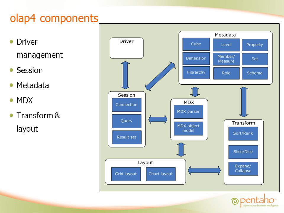 olap4 components Driver management Session Metadata MDX Transform & layout