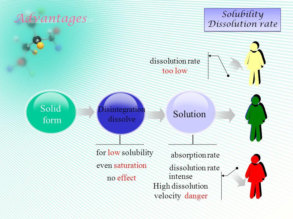 Advantages Solubility Dissolution rate Solubility Dissolution rate Solid form Disintegration dissolve Solution for low solubility even saturation no e