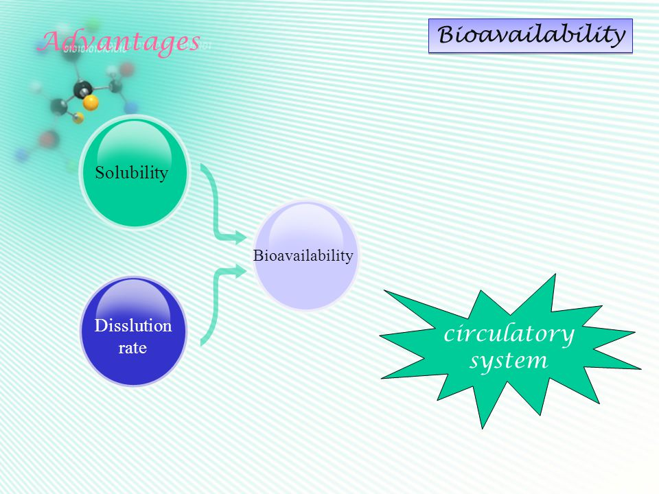 Advantages Bioavailability Solubility Disslution rate Bioavailability circulatory system