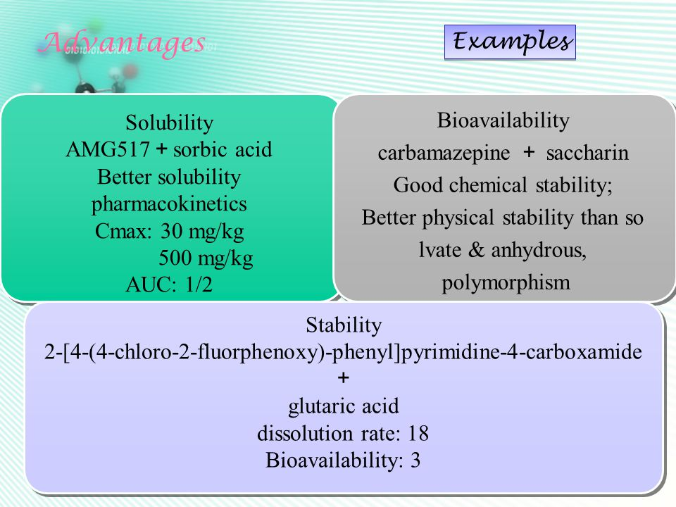 Solubility AMG517 + sorbic acid Better solubility pharmacokinetics Cmax: 30 mg/kg 500 mg/kg AUC: 1/2 Bioavailability carbamazepine + saccharin Good chemical stability; Better physical stability than so lvate & anhydrous, polymorphism Advantages Stability 2-[4-(4-chloro-2-fluorphenoxy)-phenyl]pyrimidine-4-carboxamide + glutaric acid dissolution rate: 18 Bioavailability: 3 Examples
