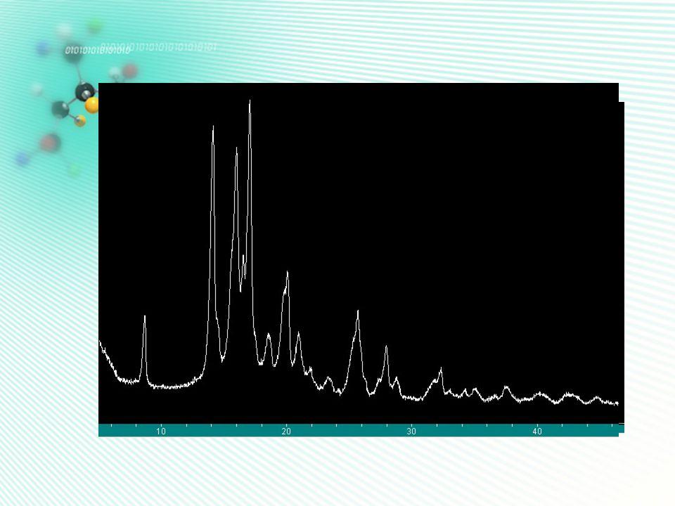 干磨 1mmol API+1mmol SLC 室温下研磨 30min XRD 结果分析: 8 、 23 附近特征峰得到明显增强,可能有 新的物质形成