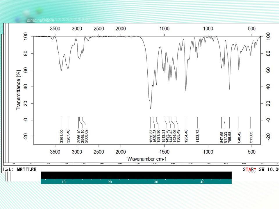溶剂挥发法 0.5mmol API + 0.5mmol SLC 2mL 乙醇溶解挥发1天 XRD DSC FT-IR 0.5mmol API + 1mmol SLC 2mL 乙醇溶解挥发1天 XRD DSC FT-IR 现象:溶液变粘稠 XRD 图分析:两者几乎在相同位置处有新的特征峰出现 ,可能产生新的物质 DSC 图分析:1:1时发现有 API 的熔点峰出现,1 : 2 时则没有 FT-IR 图谱 结果表明: API 与 SLC 的完全反应配比应为1 : 2,但是 1 : 1时也会产生新的晶体