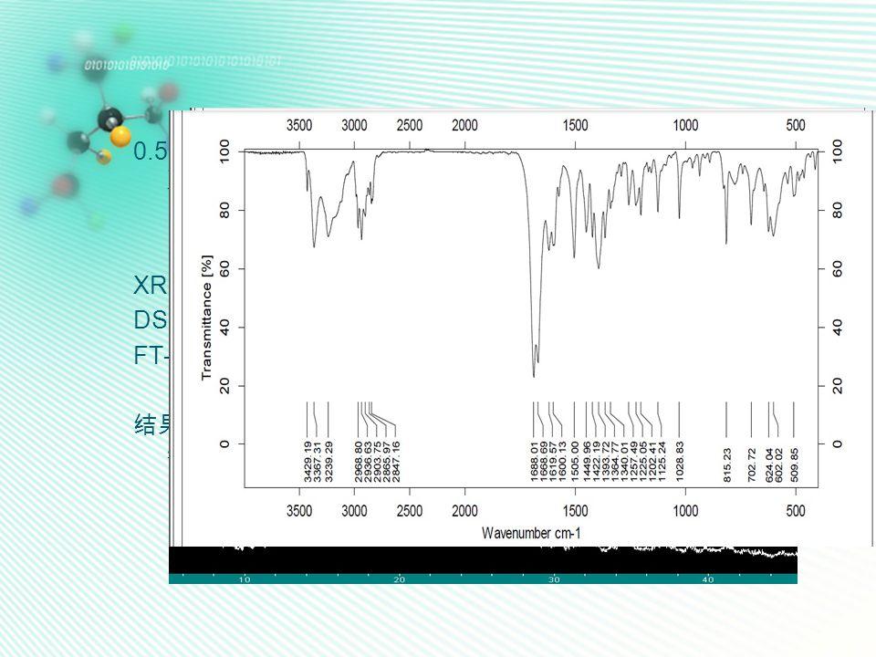 0.5mmol API + 1mmol NCT 2mL 乙醇溶解挥发2 天 XRD DSC FT-IR XRD 图谱分析:某些位置处的峰强度增强 DSC 图谱分析:新的熔点峰(大约12 4 ℃)出现 FT-IR 图谱 结果表明: API 与 NCT 可以以1 : 2的比例形成新的 物质