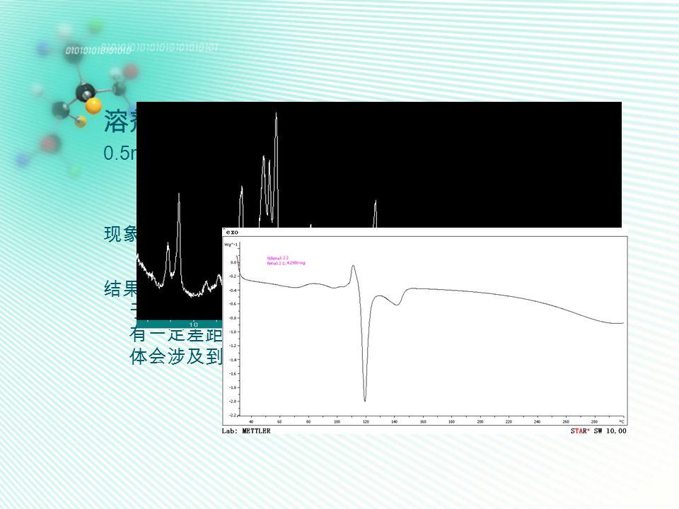 溶剂滴加辅助法( solvent-drop grinding ) 0.5mmol API + 1mmol SLC100μL 乙醇 边滴加边研磨 XRD 图 DSC 图谱 现象:固体粉末黏在一起 结果分析:1 : 2时 API 与 SLC 确实可以形成新的晶体,但是由 于研磨时间、力度等的影响,与溶剂挥发法所制得的晶体仍 有一定差距,可以改进。但是,此时 API 与 SLC 所形成的晶 体会涉及到晶型的转变。