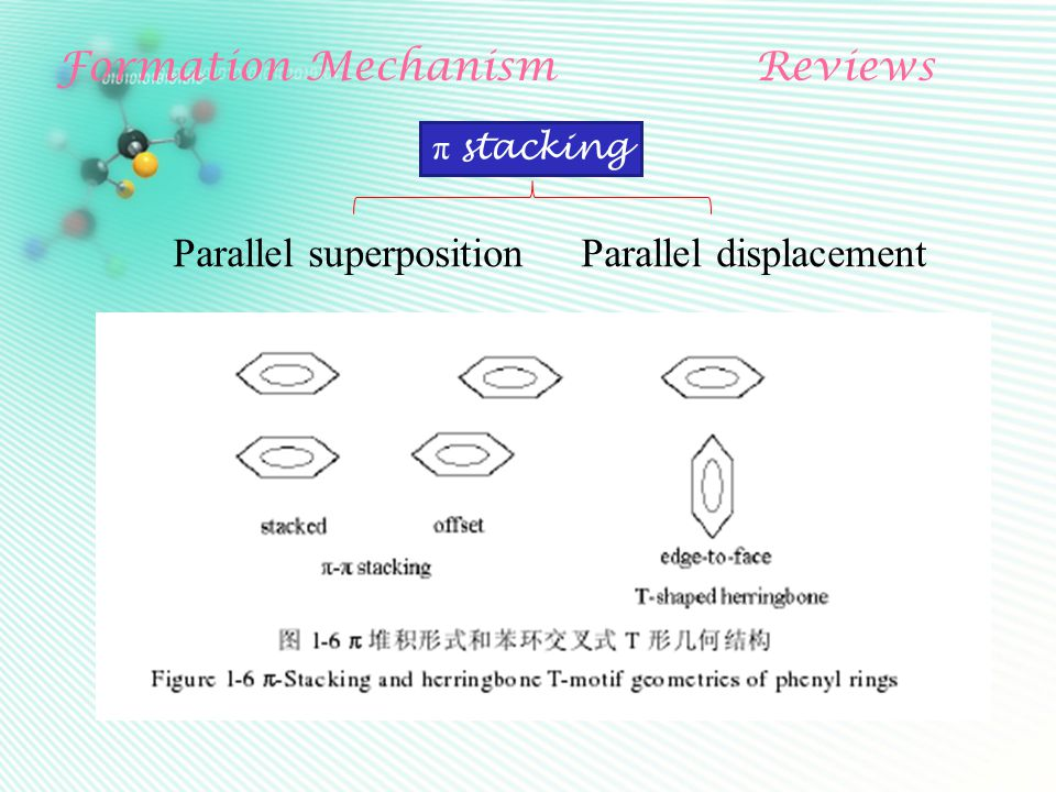 Formation MechanismReviews π stacking Parallel superposition Parallel displacement