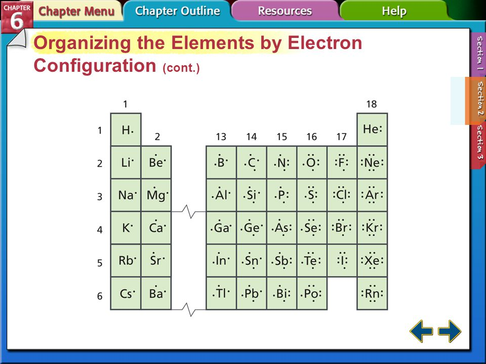 Section 6-2 Organizing the Elements by Electron Configuration (cont.) The energy level of an element's valence electrons indicates the period on the p