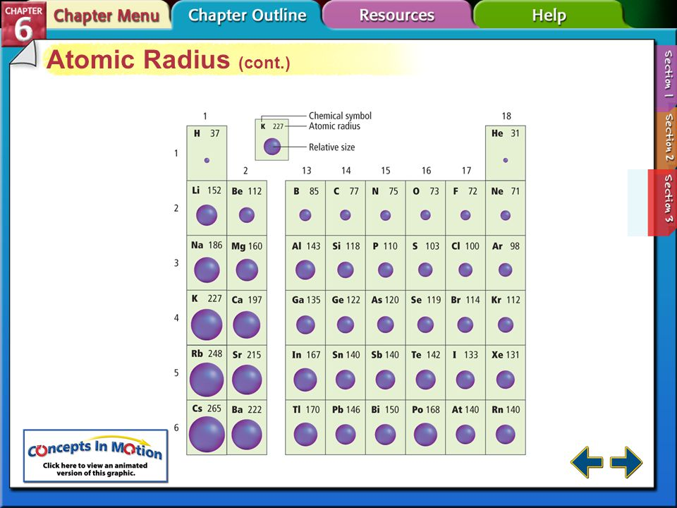 Section 6-3 Atomic Radius (cont.) There is a general decrease in atomic radius from left to right, caused by increasing positive charge in the nucleus