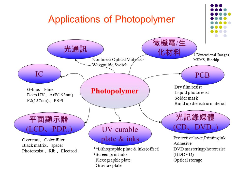 Applications of Photopolymer Photopolymer IC 光通訊 Nonlinear Optical Materials Waveguide,Switch PCB Dry film resist Liquid photoresist Solder mask Build up dielectric material G-line 、 I-line Deep UV 、 ArF(193nm) F2(157nm) 、 PSPI 平面顯示器 (LCD 、 PDP..) Overcoat 、 Color filter Black matrix 、 spacer Photoresist 、 Rib 、 Electrod UV curable plate & inks **Lithographic plate & inks(offset) *Screen print inks Flexographic plate Gravure plate 光記錄媒體 (CD 、 DVD..) Protective layer,Printing ink Adhesive DVD masteringp hotoresist (HDDVD) Optical storage 微機電 / 生 化材料 3-Dimensional Images MEMS, Biochip
