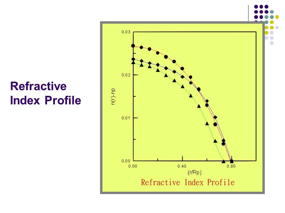 Refractive Index Profile