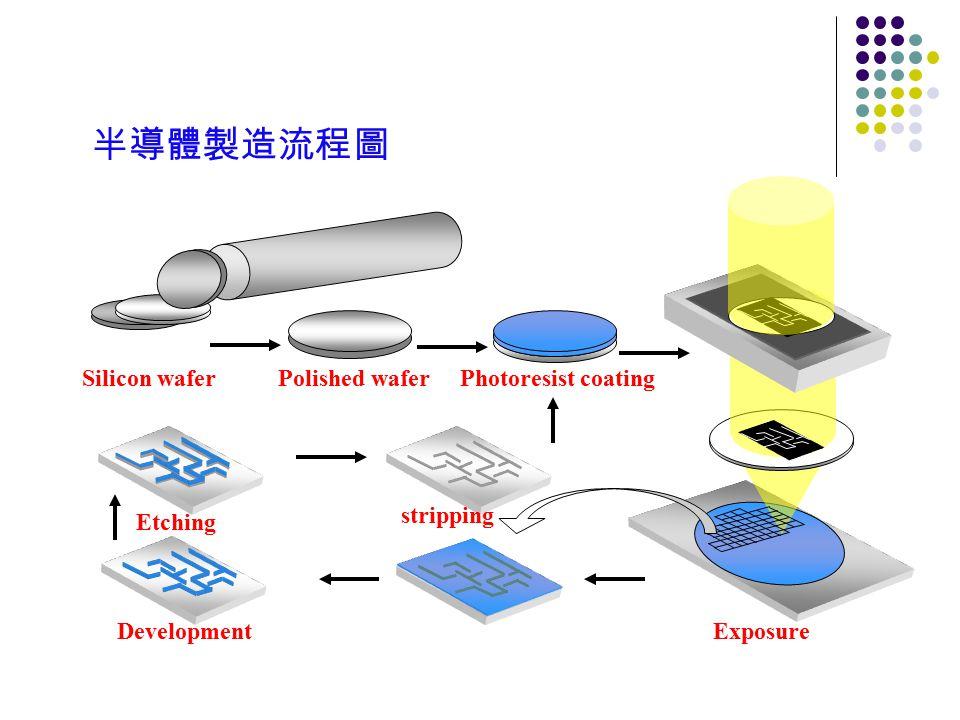 半導體製造流程圖 Silicon waferPolished waferPhotoresist coating ExposureDevelopment Etching stripping