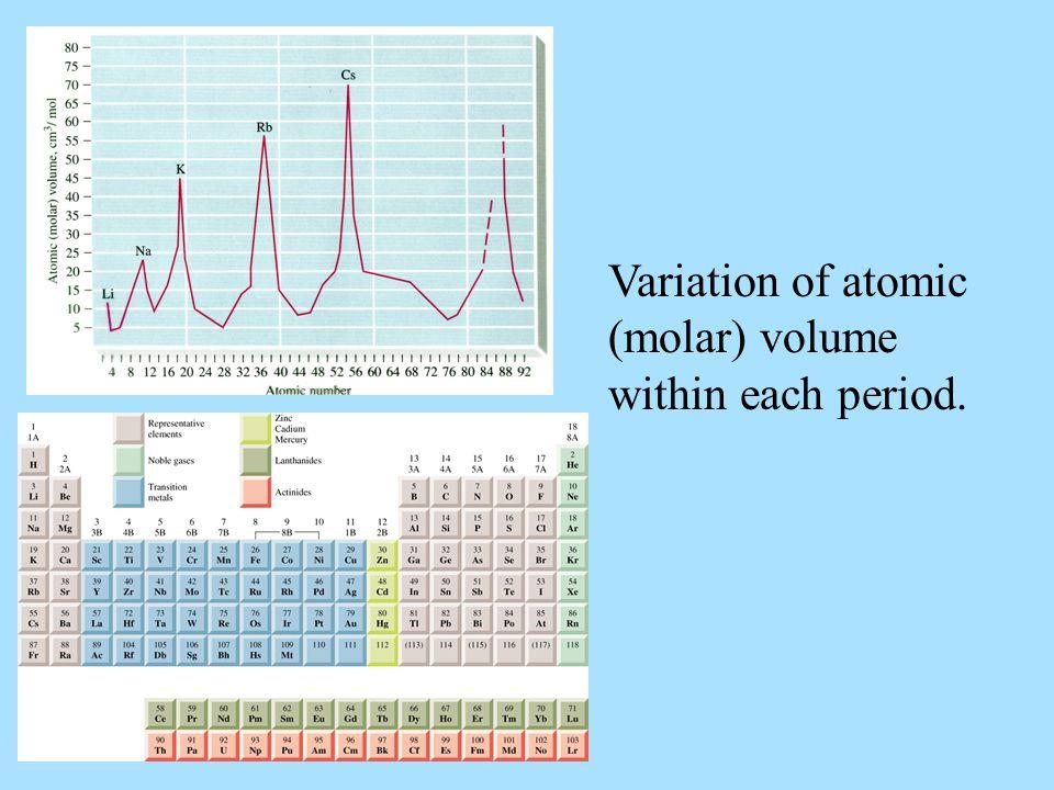 Variation of atomic (molar) volume within each period.