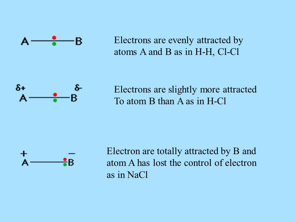 Electrons are evenly attracted by atoms A and B as in H-H, Cl-Cl Electrons are slightly more attracted To atom B than A as in H-Cl Electron are totally attracted by B and atom A has lost the control of electron as in NaCl