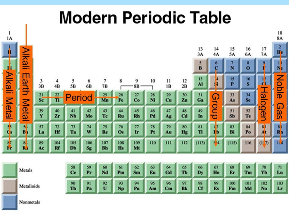 Period Group Alkali Metal Noble Gas Halogen Alkali Earth Metal