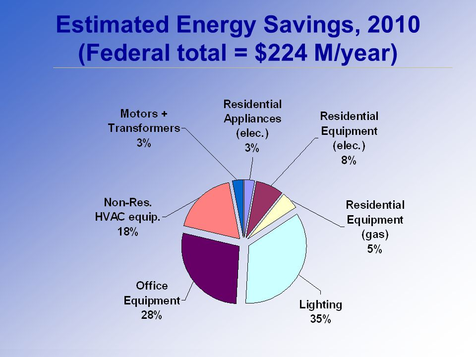 Estimated Energy Savings, 2010 (Federal total = $224 M/year)