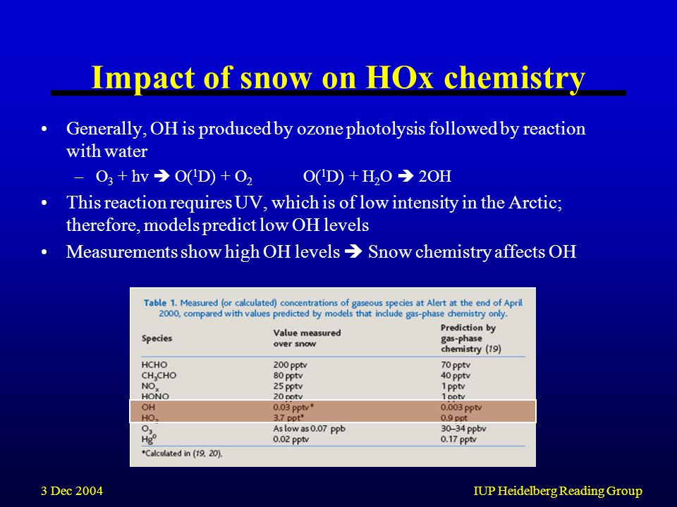 3 Dec 2004IUP Heidelberg Reading Group Impact of snow on HOx chemistry Generally, OH is produced by ozone photolysis followed by reaction with water –O 3 + hv  O( 1 D) + O 2 O( 1 D) + H 2 O  2OH This reaction requires UV, which is of low intensity in the Arctic; therefore, models predict low OH levels Measurements show high OH levels  Snow chemistry affects OH