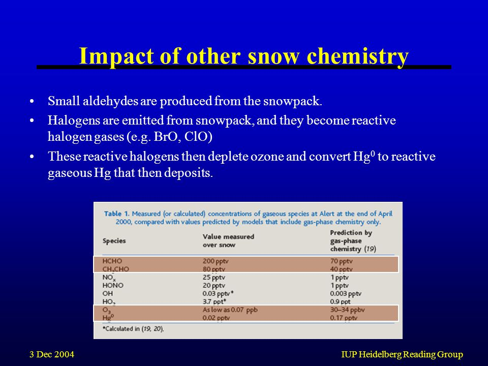 3 Dec 2004IUP Heidelberg Reading Group Impact of other snow chemistry Small aldehydes are produced from the snowpack. Halogens are emitted from snowpa