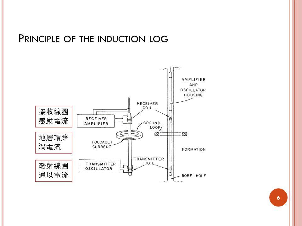 P RINCIPLE OF THE INDUCTION LOG 6 發射線圈 通以電流 接收線圈 感應電流 地層環路 渦電流